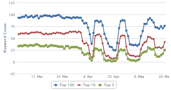 HTTP to HTTPS site change led to decreased SEO visibility